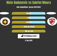 Risto Radunovic vs Gabriel Moura h2h player stats