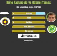 Risto Radunovic vs Gabriel Tamas h2h player stats