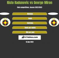 Risto Radunovic vs George Miron h2h player stats