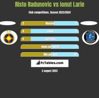 Risto Radunovic vs Ionut Larie h2h player stats