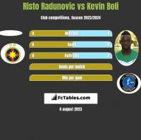 Risto Radunovic vs Kevin Boli h2h player stats