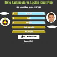 Risto Radunovic vs Lucian Ionut Filip h2h player stats