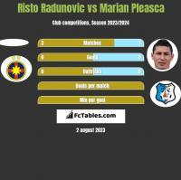 Risto Radunovic vs Marian Pleasca h2h player stats