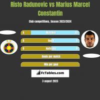 Risto Radunovic vs Marius Marcel Constantin h2h player stats