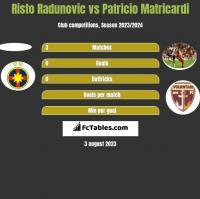 Risto Radunovic vs Patricio Matricardi h2h player stats