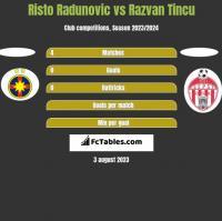 Risto Radunovic vs Razvan Tincu h2h player stats