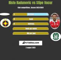 Risto Radunovic vs Stipe Vucur h2h player stats