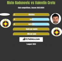 Risto Radunovic vs Valentin Cretu h2h player stats