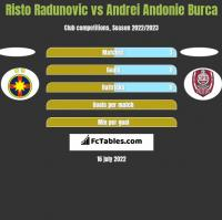 Risto Radunovic vs Andrei Andonie Burca h2h player stats
