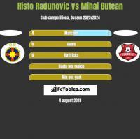 Risto Radunovic vs Mihai Butean h2h player stats