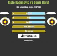 Risto Radunovic vs Denis Harut h2h player stats