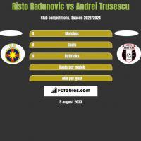 Risto Radunovic vs Andrei Trusescu h2h player stats