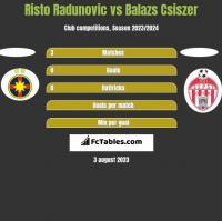 Risto Radunovic vs Balazs Csiszer h2h player stats