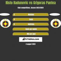 Risto Radunovic vs Grigoras Pantea h2h player stats