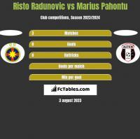 Risto Radunovic vs Marius Pahontu h2h player stats