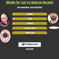 Ritchie De Laet vs Andrew Durante h2h player stats
