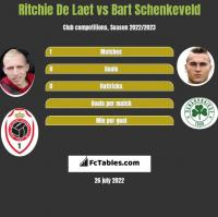 Ritchie De Laet vs Bart Schenkeveld h2h player stats