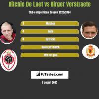Ritchie De Laet vs Birger Verstraete h2h player stats
