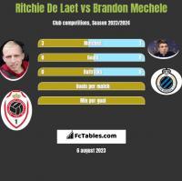 Ritchie De Laet vs Brandon Mechele h2h player stats