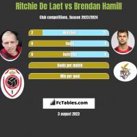 Ritchie De Laet vs Brendan Hamill h2h player stats