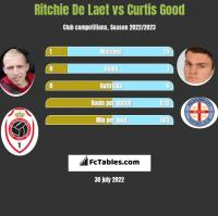 Ritchie De Laet vs Curtis Good h2h player stats