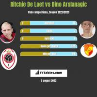 Ritchie De Laet vs Dino Arslanagic h2h player stats