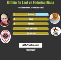 Ritchie De Laet vs Federico Ricca h2h player stats