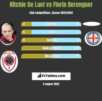 Ritchie De Laet vs Florin Berenguer h2h player stats