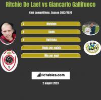 Ritchie De Laet vs Giancarlo Gallifuoco h2h player stats