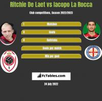 Ritchie De Laet vs Iacopo La Rocca h2h player stats