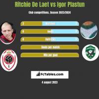 Ritchie De Laet vs Igor Plastun h2h player stats