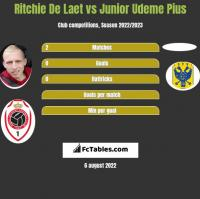 Ritchie De Laet vs Junior Udeme Pius h2h player stats