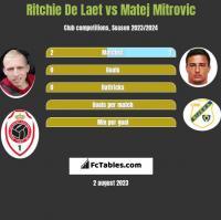 Ritchie De Laet vs Matej Mitrovic h2h player stats