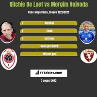 Ritchie De Laet vs Mergim Vojvoda h2h player stats