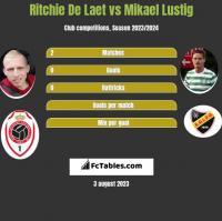 Ritchie De Laet vs Mikael Lustig h2h player stats