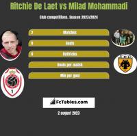 Ritchie De Laet vs Milad Mohammadi h2h player stats