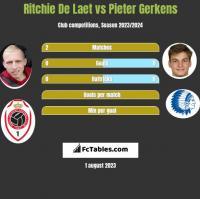 Ritchie De Laet vs Pieter Gerkens h2h player stats
