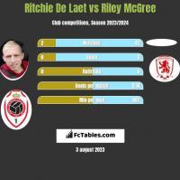 Ritchie De Laet vs Riley McGree h2h player stats