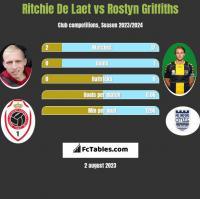 Ritchie De Laet vs Rostyn Griffiths h2h player stats