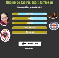 Ritchie De Laet vs Scott Jamieson h2h player stats