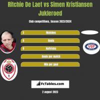 Ritchie De Laet vs Simen Kristiansen Jukleroed h2h player stats