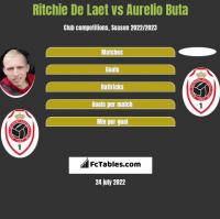 Ritchie De Laet vs Aurelio Buta h2h player stats