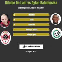Ritchie De Laet vs Dylan Batubinsika h2h player stats