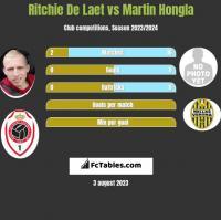 Ritchie De Laet vs Martin Hongla h2h player stats