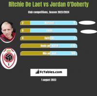 Ritchie De Laet vs Jordan O'Doherty h2h player stats
