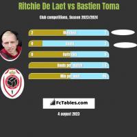 Ritchie De Laet vs Bastien Toma h2h player stats