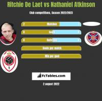 Ritchie De Laet vs Nathaniel Atkinson h2h player stats