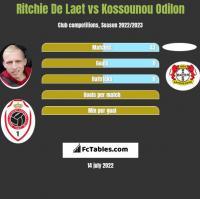 Ritchie De Laet vs Kossounou Odilon h2h player stats