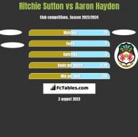 Ritchie Sutton vs Aaron Hayden h2h player stats