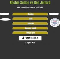 Ritchie Sutton vs Ben Jefford h2h player stats